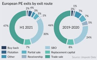 PE buy-side appetite further boosts exit options for sponsors