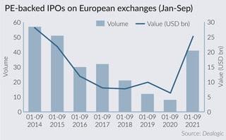 European IPOs reach seven-year high in first nine months of 2021