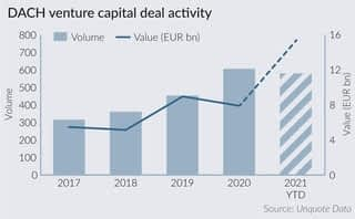 DACH VC deal value doubles year on year