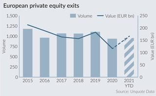 2021 European PE exits already exceeding full 2020 tally